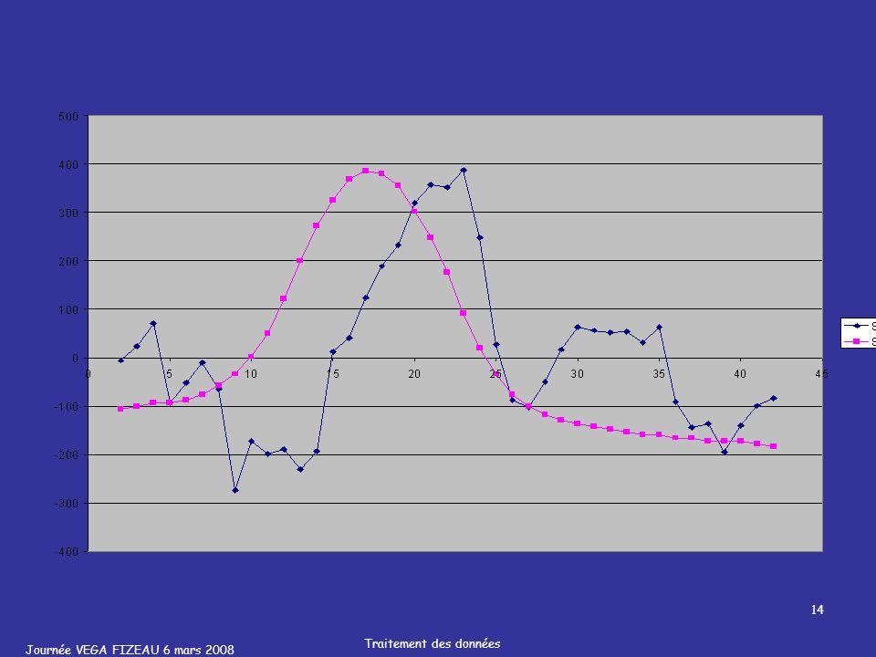 Journée VEGA FIZEAU 6 mars 2008 Traitement des données 14