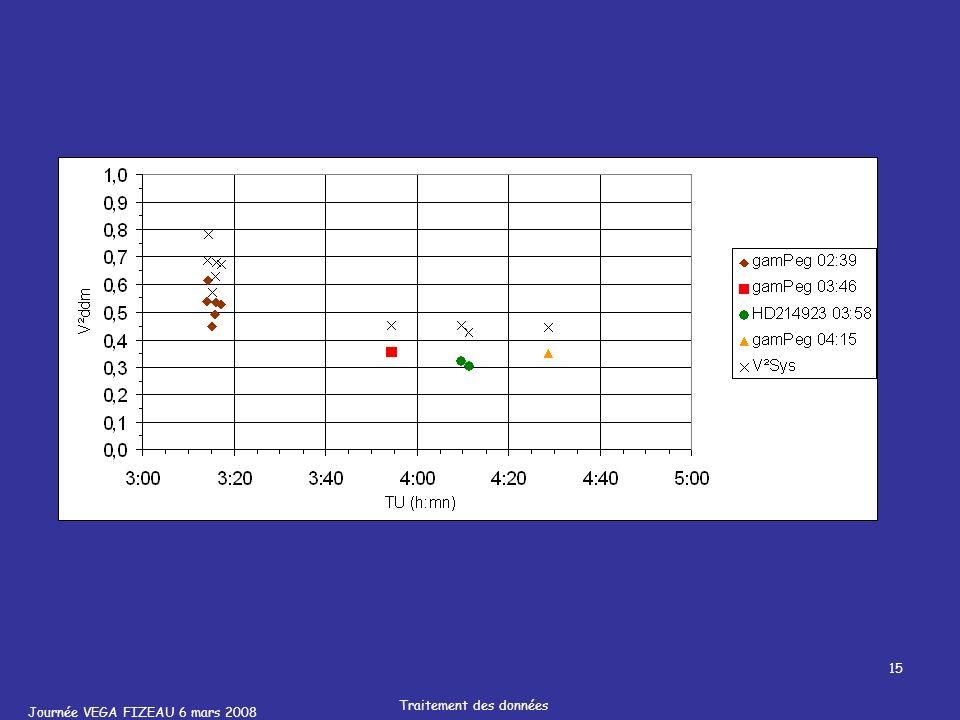 Journée VEGA FIZEAU 6 mars 2008 Traitement des données 15