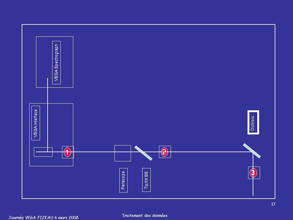 Journée VEGA FIZEAU 6 mars 2008 Traitement des données 17 VEGA Spectrograph VEGA Interface Periscope Tip/tilt BS Dichroic 1 2 3