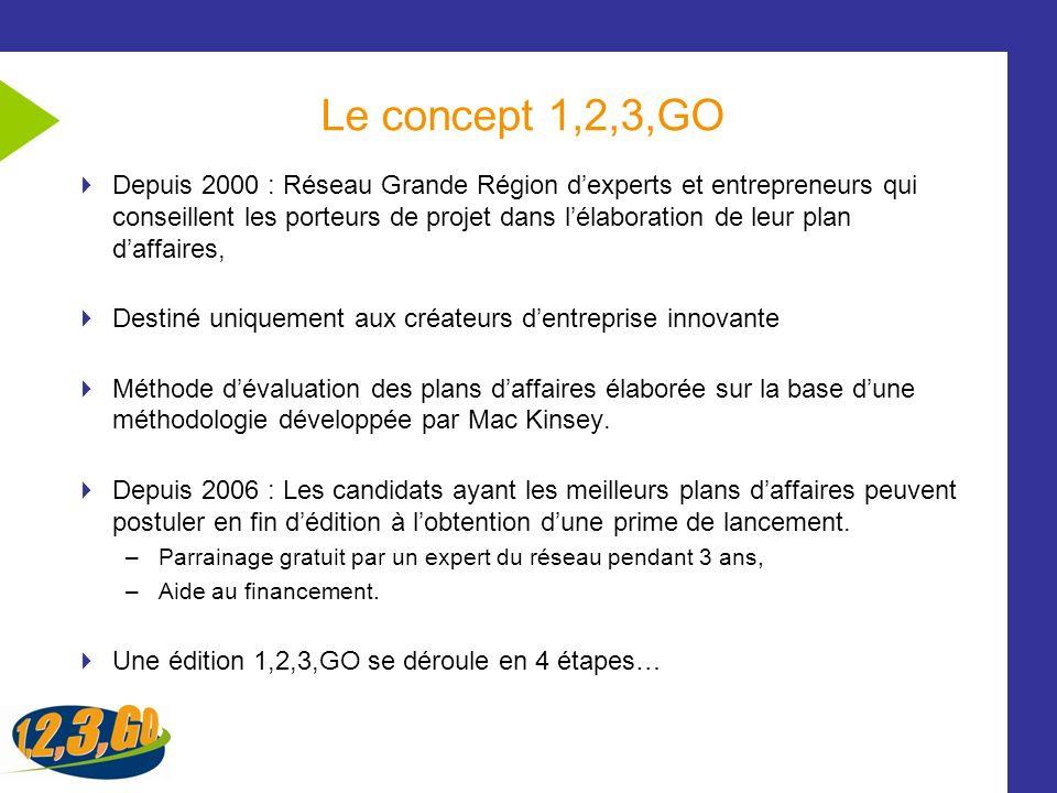 Le concept 1,2,3,GO Depuis 2000 : Réseau Grande Région dexperts et entrepreneurs qui conseillent les porteurs de projet dans lélaboration de leur plan