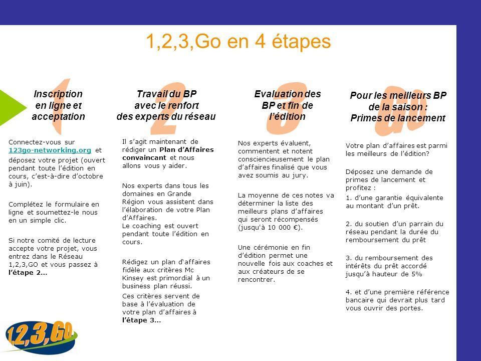 1,2,3,Go en 4 étapes Inscription en ligne et acceptation Travail du BP avec le renfort des experts du réseau Evaluation des BP et fin de lédition Pour