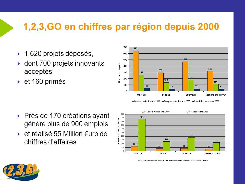1,2,3,GO en chiffres par région depuis 2000 1.620 projets déposés, dont 700 projets innovants acceptés et 160 primés Près de 170 créations ayant génér