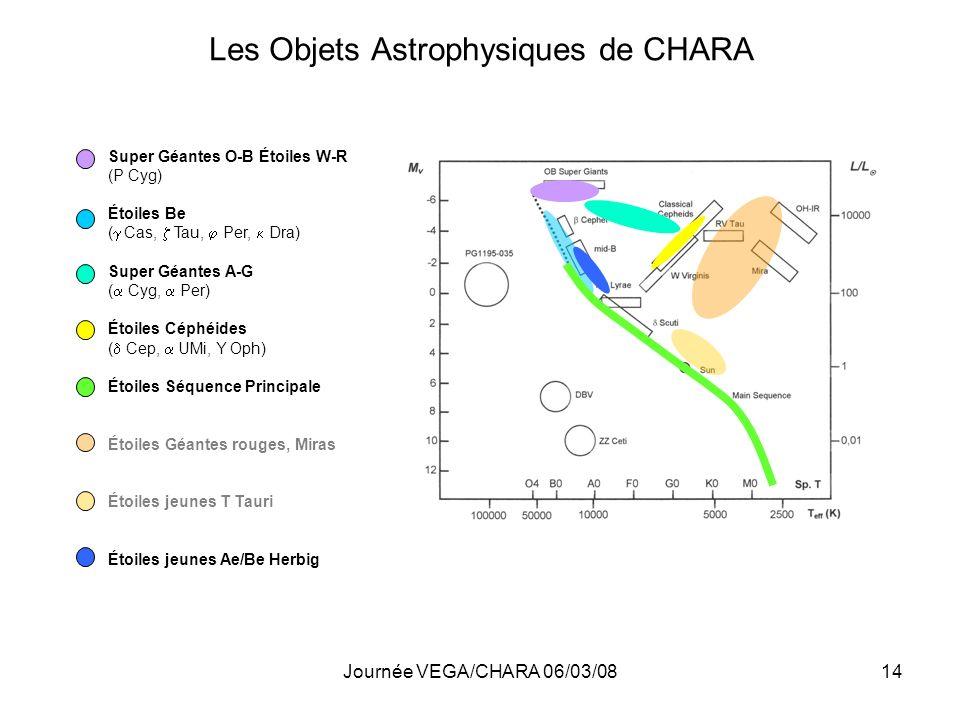 Journée VEGA/CHARA 06/03/0814 Les Objets Astrophysiques de CHARA Super Géantes O-B Étoiles W-R (P Cyg) Étoiles Be ( Cas, Tau, Per, Dra) Super Géantes