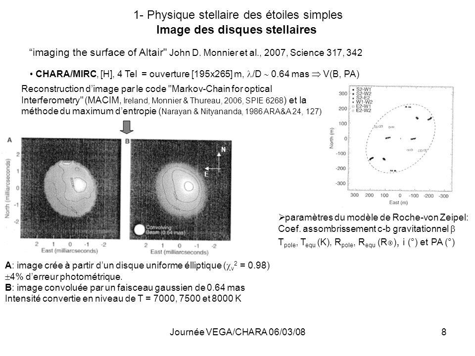 Journée VEGA/CHARA 06/03/088 1- Physique stellaire des étoiles simples Image des disques stellaires imaging the surface of Altair