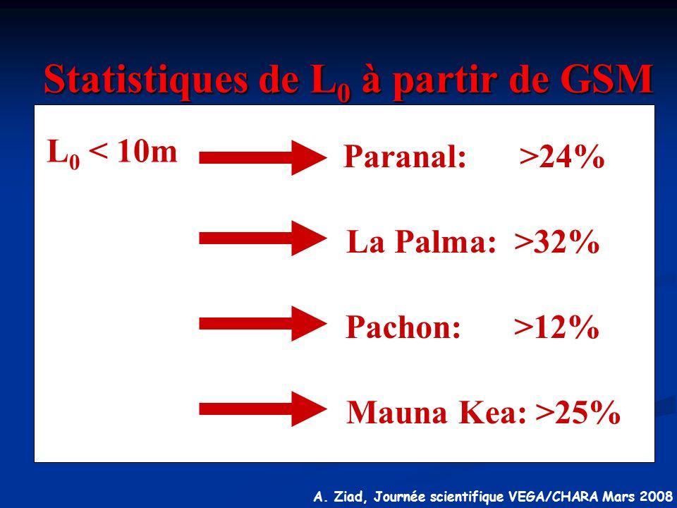 A. Ziad, Journée scientifique VEGA/CHARA Mars 2008 L 0 < 10m Paranal: >24% La Palma: >32% Mauna Kea: >25% Pachon: >12% Statistiques de L 0 à partir de