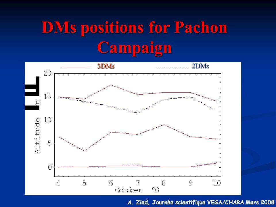 A. Ziad, Journée scientifique VEGA/CHARA Mars 2008 DMs positions for Pachon Campaign 3DMs 2DMs