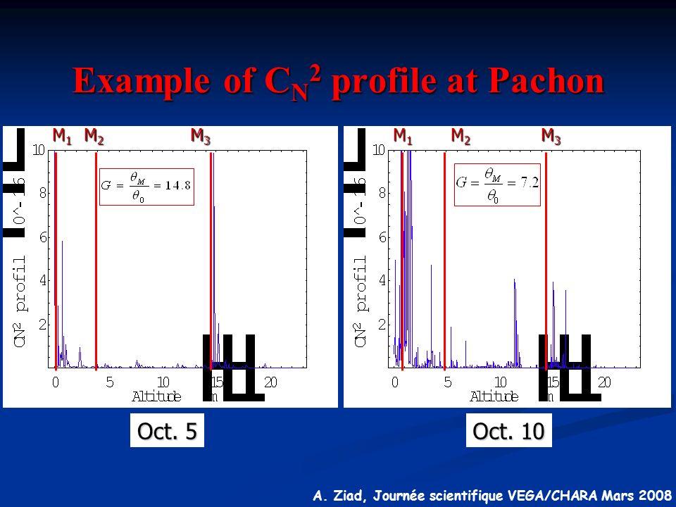 A. Ziad, Journée scientifique VEGA/CHARA Mars 2008 Example of C N 2 profile at Pachon Oct. 5 Oct. 10 M1M1M1M1 M2M2M2M2 M3M3M3M3 M1M1M1M1 M2M2M2M2 M3M3