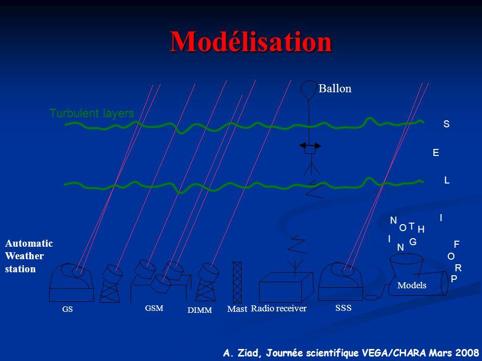 A. Ziad, Journée scientifique VEGA/CHARA Mars 2008 N O T H I N G P R I O F L E S Turbulent layers GS GSM DIMM Mast Radio receiver Ballon SSS Models Au