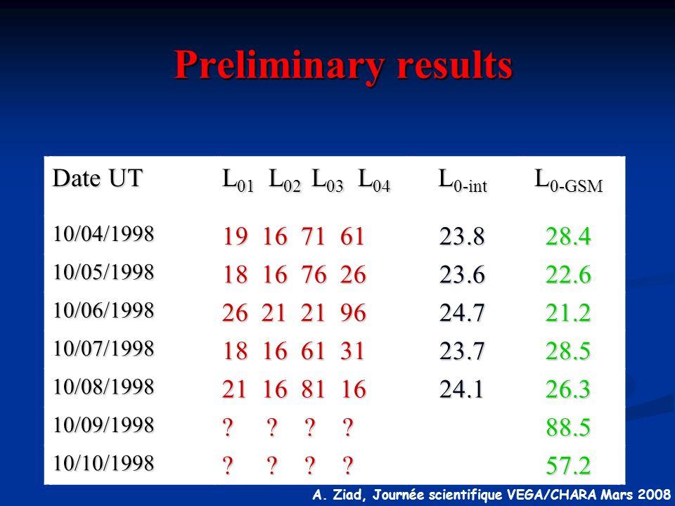 A. Ziad, Journée scientifique VEGA/CHARA Mars 2008 Preliminary results Preliminary results Date UT L 01 L 02 L 03 L 04 L 0-int L 0-GSM 10/04/1998 19 1