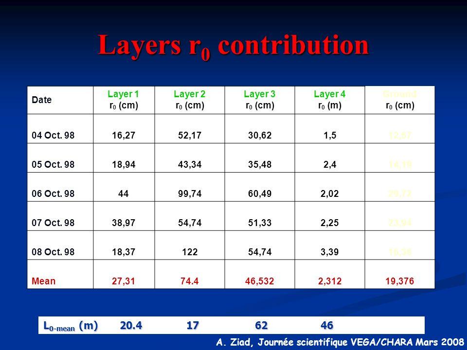 A. Ziad, Journée scientifique VEGA/CHARA Mars 2008 Layers r 0 contribution Date Layer 1 r 0 (cm) Layer 2 r 0 (cm) Layer 3 r 0 (cm) Layer 4 r 0 (m) Gro