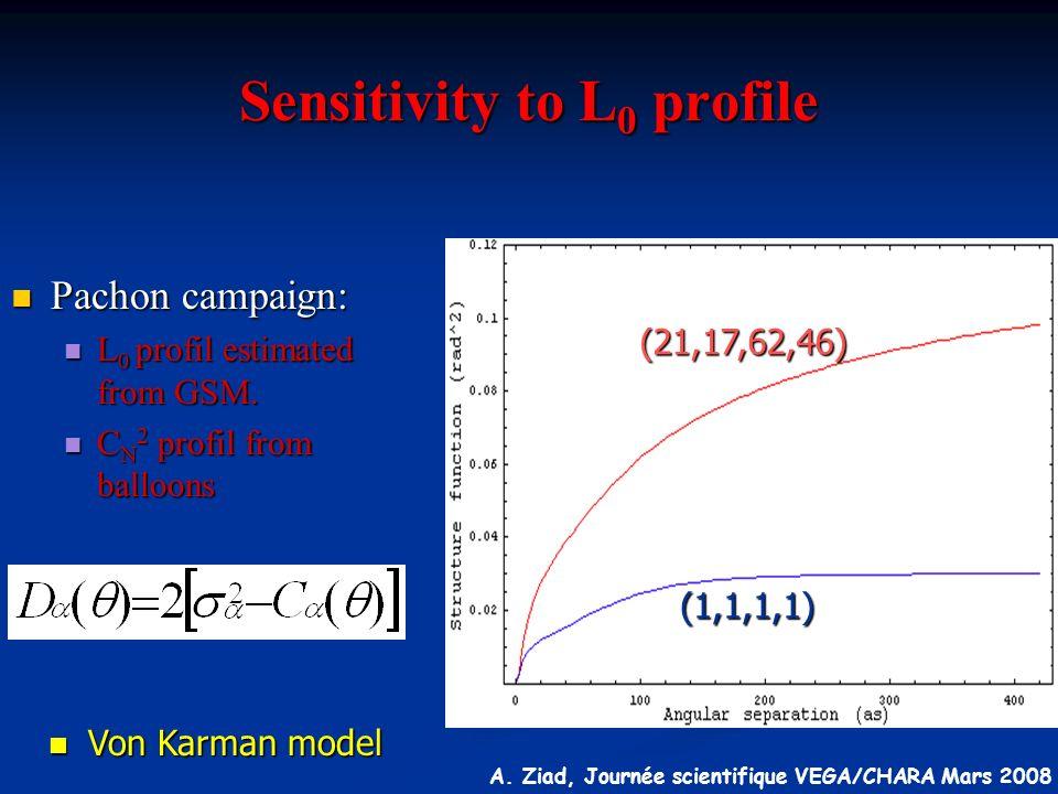 A. Ziad, Journée scientifique VEGA/CHARA Mars 2008 Sensitivity to L 0 profile Pachon campaign: Pachon campaign: L 0 profil estimated from GSM. L 0 pro