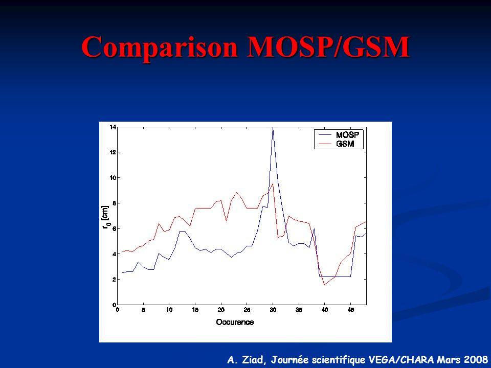 A. Ziad, Journée scientifique VEGA/CHARA Mars 2008 Comparison MOSP/GSM