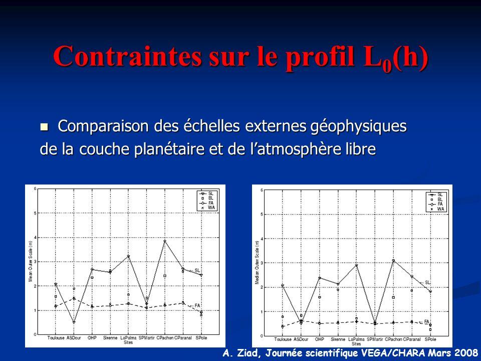 A. Ziad, Journée scientifique VEGA/CHARA Mars 2008 Contraintes sur le profil L 0 (h) n Comparaison des échelles externes géophysiques de la couche pla