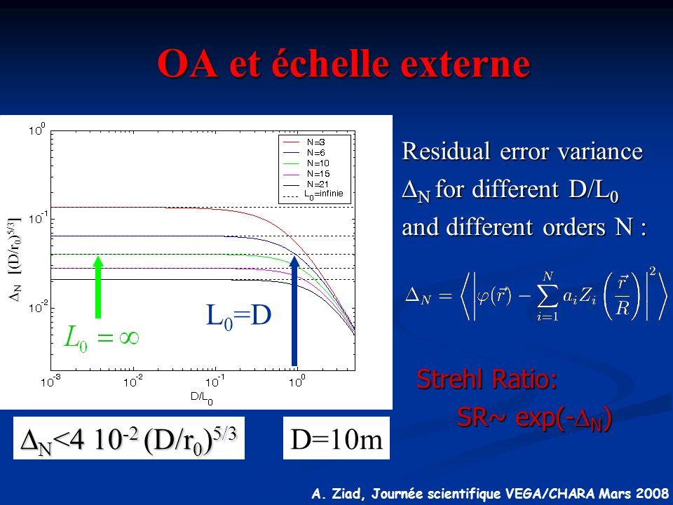 A. Ziad, Journée scientifique VEGA/CHARA Mars 2008 [(D/r 0 ) 5/3 ] [(D/r 0 ) 5/3 ] OA et échelle externe Residual error variance N for different D/L 0