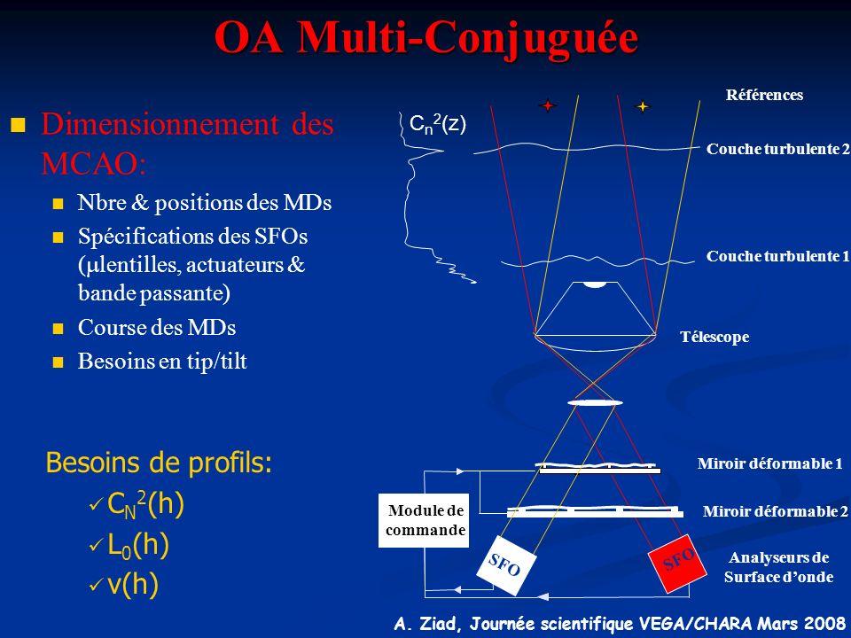 A. Ziad, Journée scientifique VEGA/CHARA Mars 2008 OA Multi-Conjuguée n Dimensionnement des MCAO: n Nbre & positions des MDs n Spécifications des SFOs