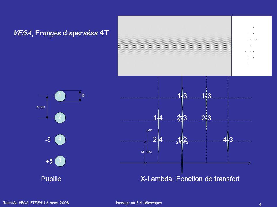 Journée VEGA FIZEAU 6 mars 2008 Passage au 3 4 télescopes 4 1-2 2-4 4-3 1 2 3 4 PupilleX-Lambda: Fonction de transfert - + 1-2 1-3 2-3 2-4 4-3 1-42-3 1-3 1-4 2-3 D b=2D b/ -D/ +D/ VEGA, Franges dispersées 4T