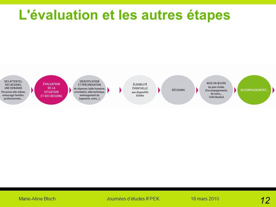 Marie-Aline Bloch Journées détudes IFPEK 18 mars 2010 12 L'évaluation et les autres étapes