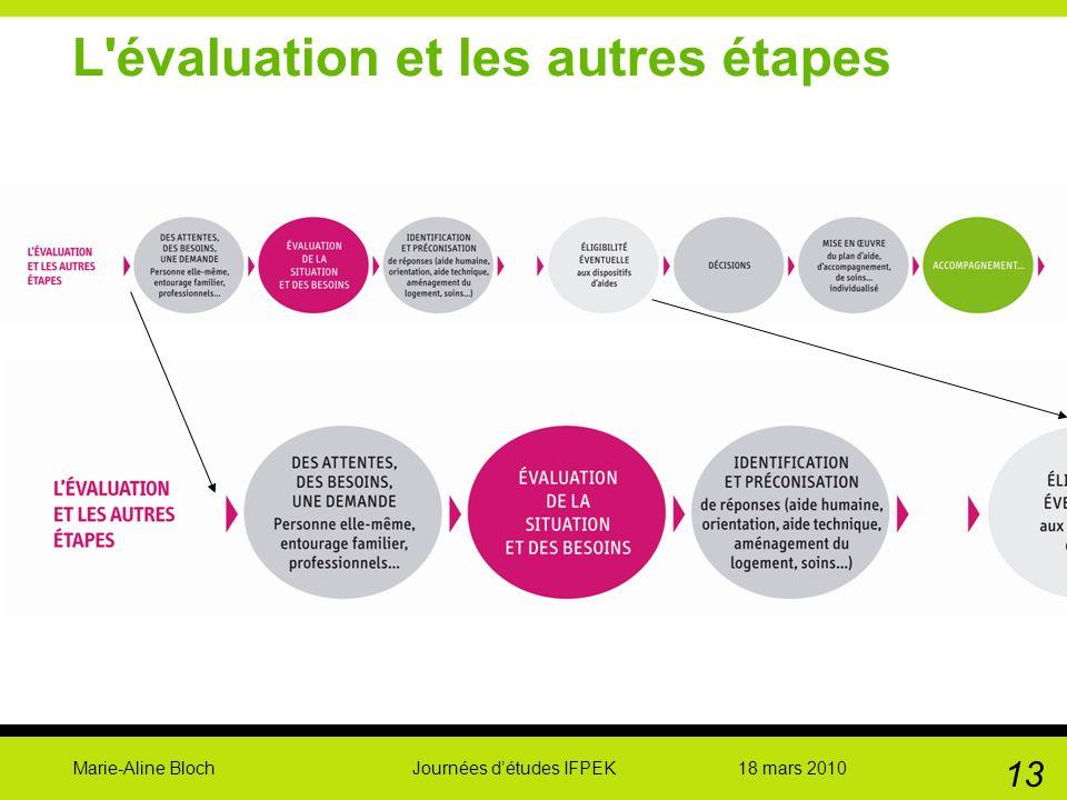 Marie-Aline Bloch Journées détudes IFPEK 18 mars 2010 13 L'évaluation et les autres étapes