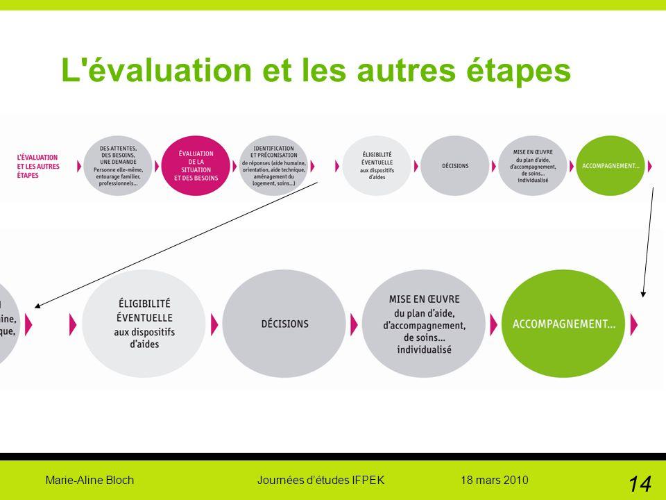 Marie-Aline Bloch Journées détudes IFPEK 18 mars 2010 14 L'évaluation et les autres étapes