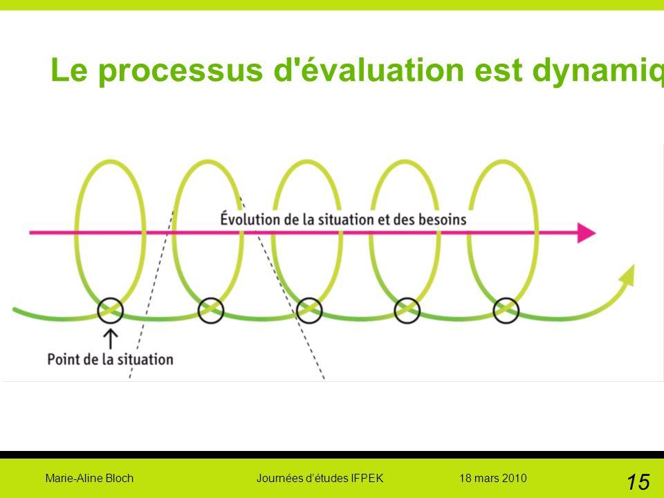 Marie-Aline Bloch Journées détudes IFPEK 18 mars 2010 15 Le processus d'évaluation est dynamique …