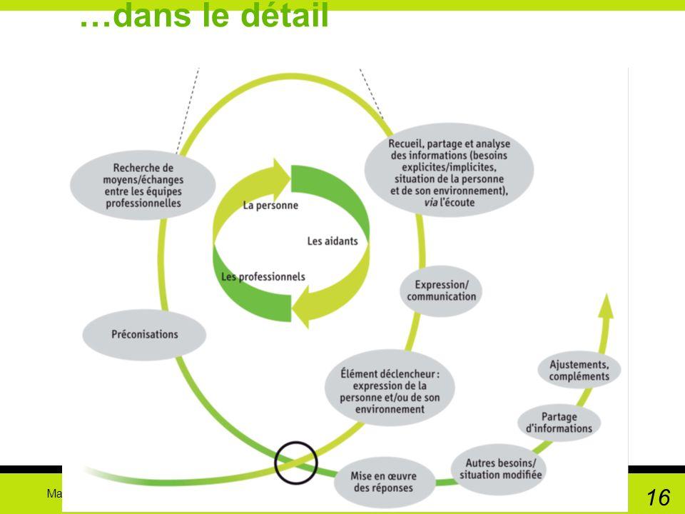 Marie-Aline Bloch Journées détudes IFPEK 18 mars 2010 16 …dans le détail Mettre le schéma qui est dans la brochure