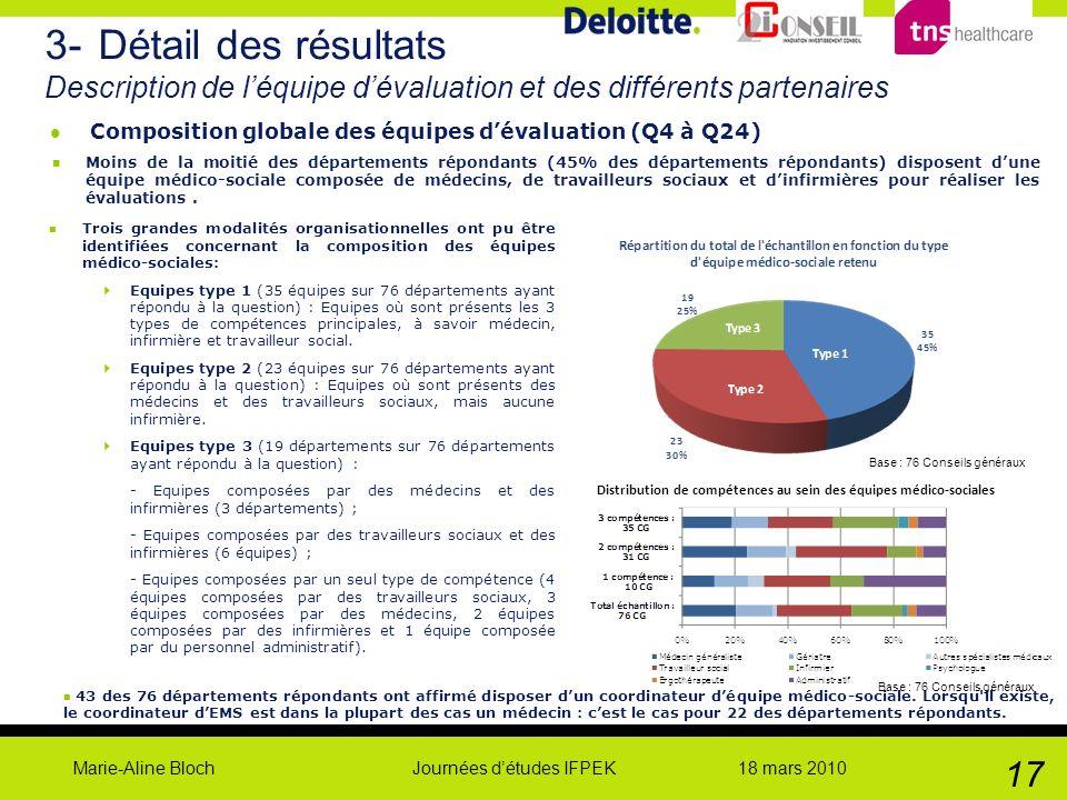 Marie-Aline Bloch Journées détudes IFPEK 18 mars 2010 17 n Moins de la moitié des départements répondants (45% des départements répondants) disposent
