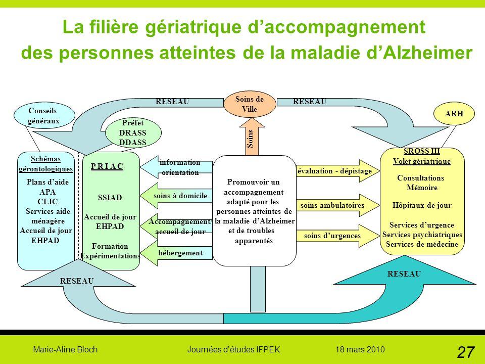 Marie-Aline Bloch Journées détudes IFPEK 18 mars 2010 27 La filière gériatrique daccompagnement des personnes atteintes de la maladie dAlzheimer Promo