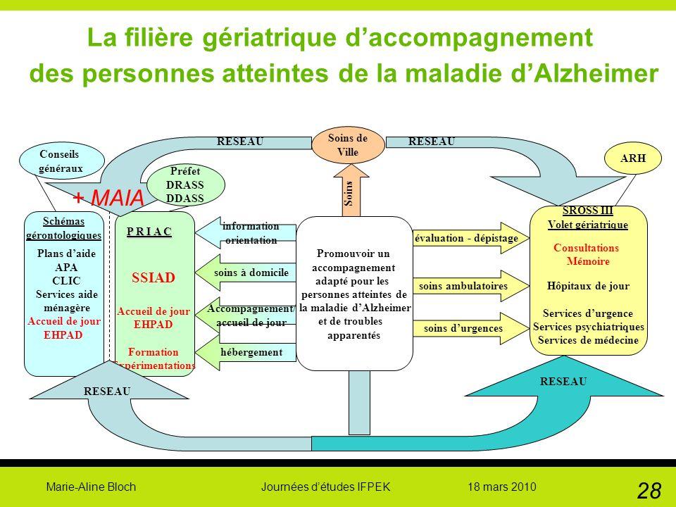 Marie-Aline Bloch Journées détudes IFPEK 18 mars 2010 28 La filière gériatrique daccompagnement des personnes atteintes de la maladie dAlzheimer Promo