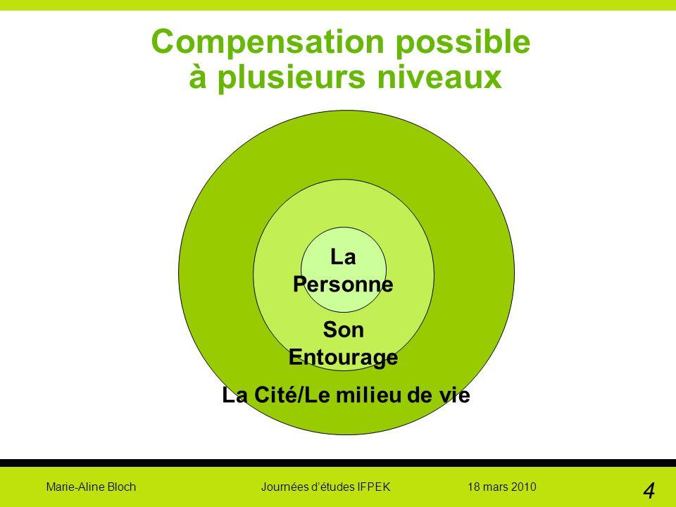 Marie-Aline Bloch Journées détudes IFPEK 18 mars 2010 4 Compensation possible à plusieurs niveaux La Cité/Le milieu de vie Son Entourage La Personne