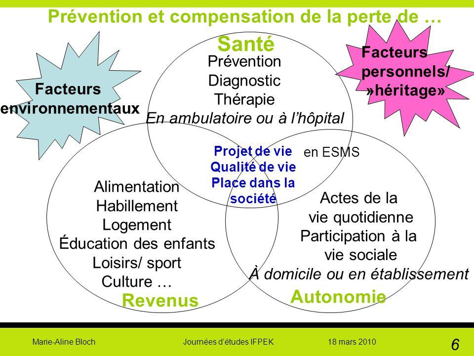 Marie-Aline Bloch Journées détudes IFPEK 18 mars 2010 6 Santé Revenus Autonomie Actes de la vie quotidienne Participation à la vie sociale À domicile