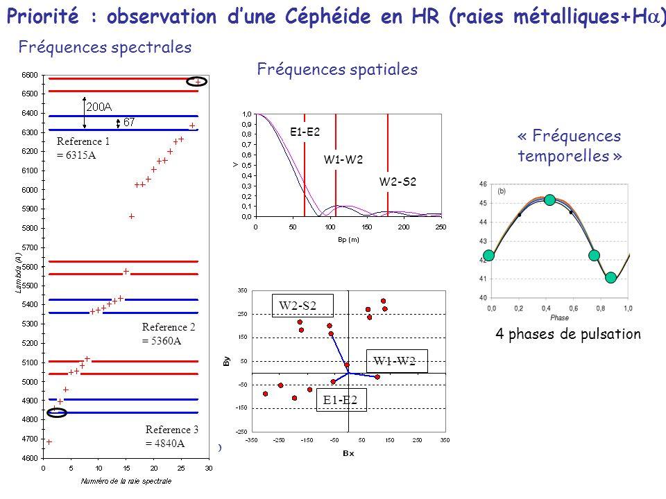 E1-E2 W1-W2 W2-S2 E1-E2 W1-W2 W2-S2 Fréquences spatiales Priorité : observation dune Céphéide en HR (raies métalliques+H a ) Fréquences spectrales mv=