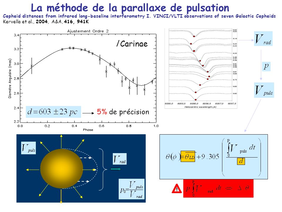 La méthode de la parallaxe de pulsation l Carinae 5% de précision Cepheid distances from infrared long-baseline interferometry I. VINCI/VLTI observati