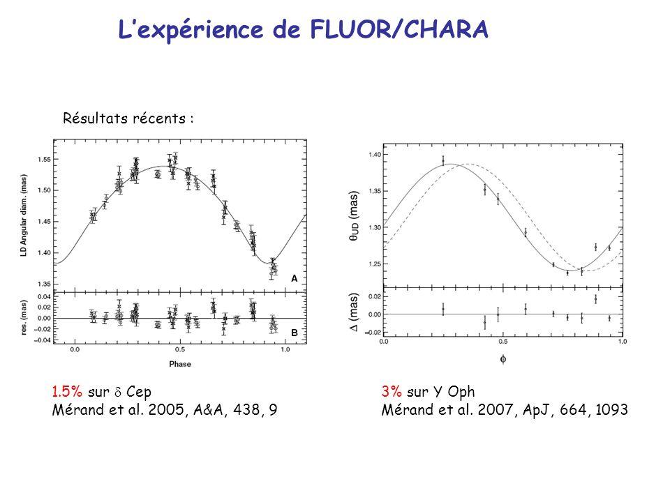 Résultats récents : Lexpérience de FLUOR/CHARA 1.5% sur d Cep Mérand et al. 2005, A&A, 438, 9 3% sur Y Oph Mérand et al. 2007, ApJ, 664, 1093