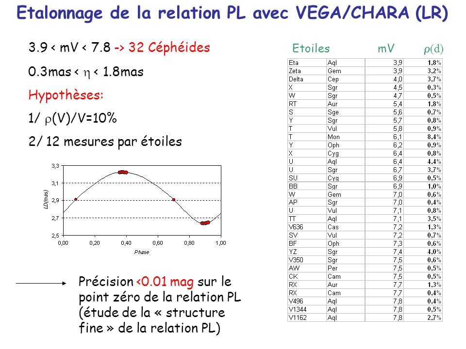 Assombrissement Centre-Bord avec VEGA/CHARA (LR) Self consistent modelling of the projection factor for interferometric distance determination N.