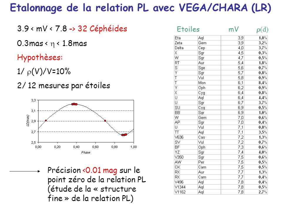 mV r (d) Etoiles Etalonnage de la relation PL avec VEGA/CHARA (LR) 3.9 32 Céphéides 0.3mas < h < 1.8mas Hypothèses: 1/ r (V)/V=10% 2/ 12 mesures par é