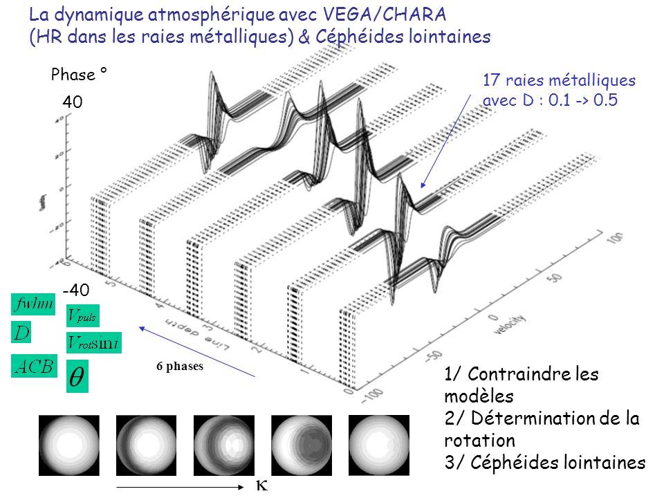 6 phases Phase ° -40 40 La dynamique atmosphérique avec VEGA/CHARA (HR dans les raies métalliques) & Céphéides lointaines 17 raies métalliques avec D