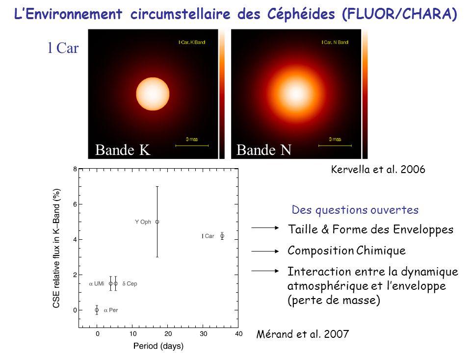 LEnvironnement circumstellaire des Céphéides (FLUOR/CHARA) l Car Bande KBande N Mérand et al. 2007 Kervella et al. 2006 Taille & Forme des Enveloppes