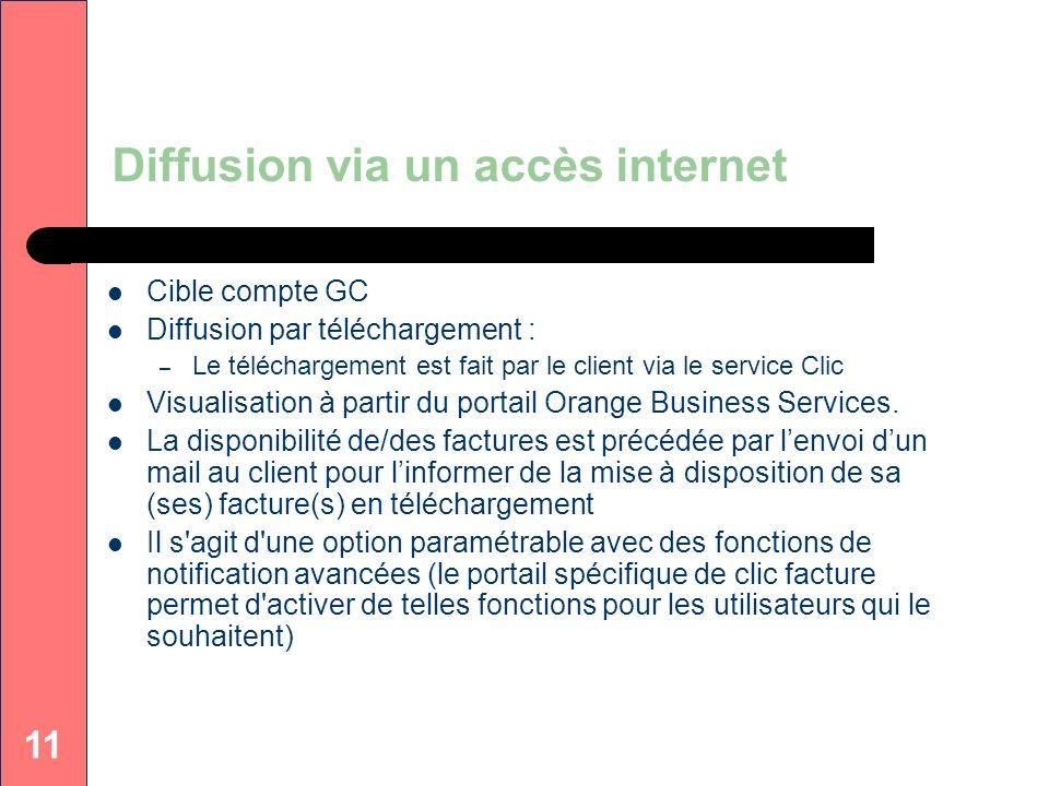 11 Diffusion via un accès internet Cible compte GC Diffusion par téléchargement : – Le téléchargement est fait par le client via le service Clic Visua