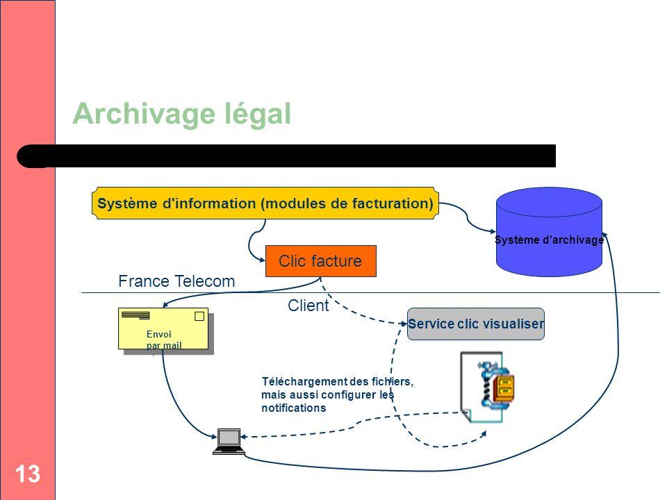 13 Archivage légal Clic facture Service clic visualiser Envoi par mail Système d'information (modules de facturation) Système d'archivage Téléchargeme