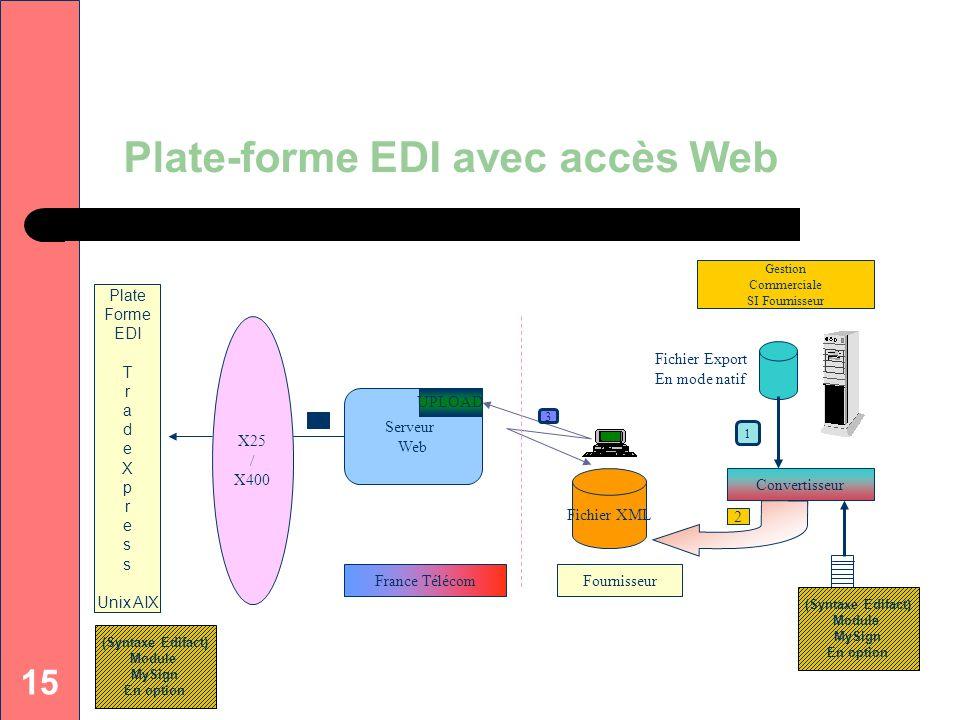 15 Plate-forme EDI avec accès Web Plate Forme EDI T r a d e X p r e s Unix AIX X25 / X400 France Télécom Serveur Web UPLOAD 3 1 Convertisseur Fichier