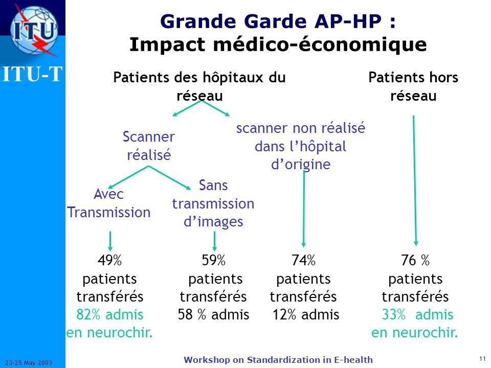 ITU-T 11 23-25 May 2003 Workshop on Standardization in E-health Grande Garde AP-HP : Impact médico-économique Patients hors réseau 49% patients transférés 82% admis en neurochir.