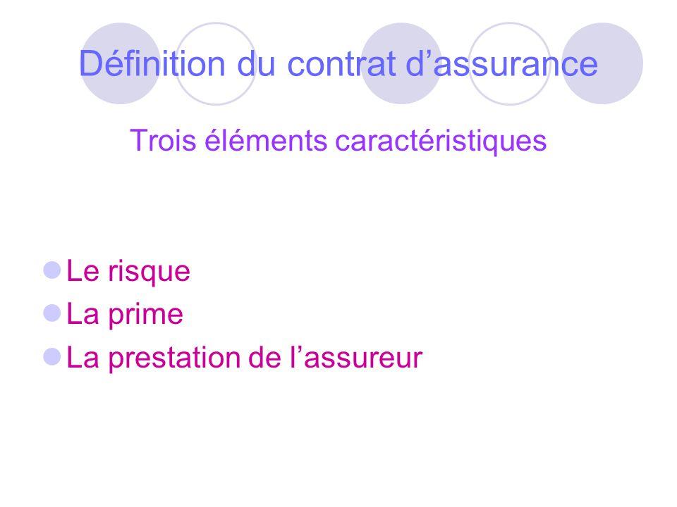 Définition du contrat dassurance Trois éléments caractéristiques Le risque La prime La prestation de lassureur
