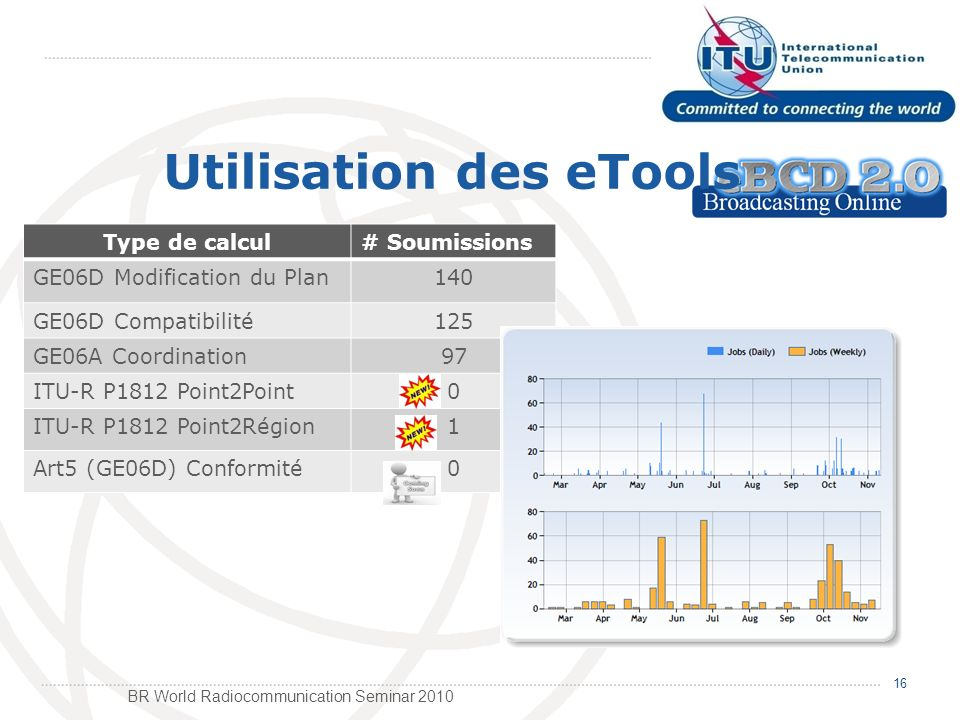 BR World Radiocommunication Seminar Utilisation des eTools Type de calcul# Soumissions GE06D Modification du Plan140 GE06D Compatibilité125 GE06A Coordination97 ITU-R P1812 Point2Point0 ITU-R P1812 Point2Région1 Art5 (GE06D) Conformité0