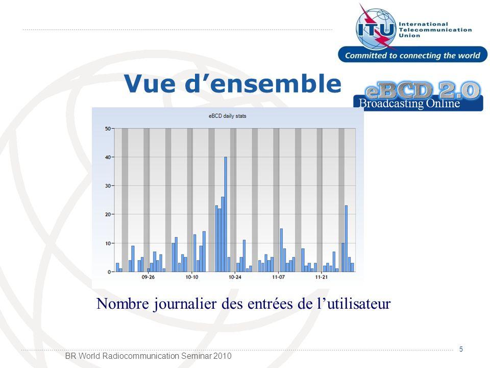 BR World Radiocommunication Seminar 2010 6 Vue densemble 314 Utilisateurs 106 États membres