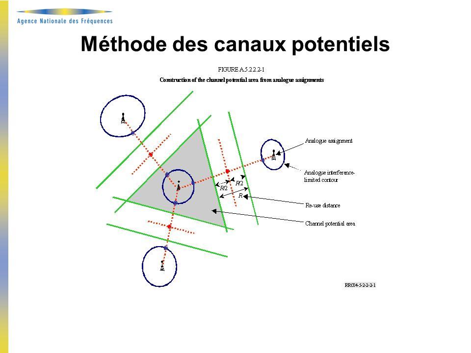 Principes de coordination adoptés –Assignations entre France et Royaume-Uni France et Espagne –Allotissements avec méthode des canaux potentiels Dans le groupe multilatéral (8 nations) –Autre France et Italie