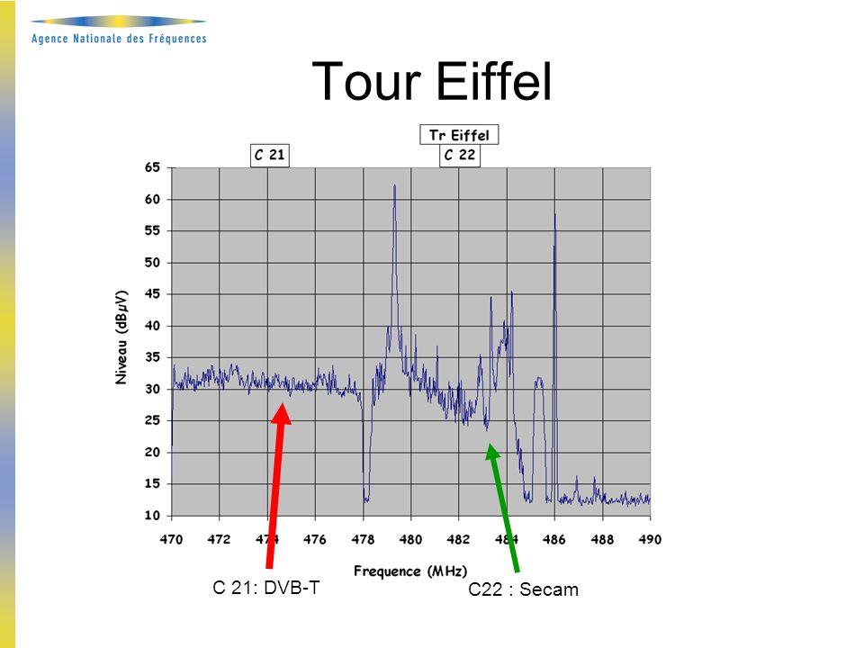 Existence de lanalogique En France Utilisation des canaux « tabou » Réduction de puissance : (-10 à -13 dB) Décalage de la fréquence centrale DVB-T Mais aussi dans les pays voisins