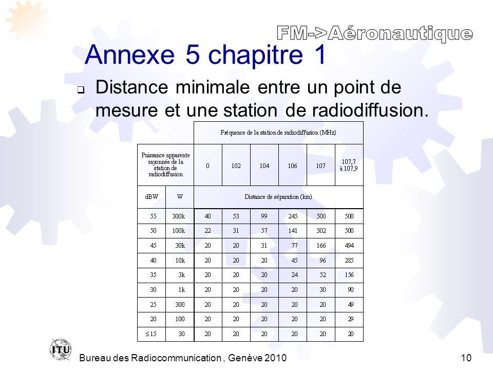 Bureau des Radiocommunication, Genève 201010 Annexe 5 chapitre 1 Distance minimale entre un point de mesure et une station de radiodiffusion.