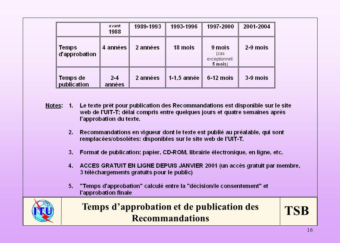 TSB 16 Temps dapprobation et de publication des Recommandations