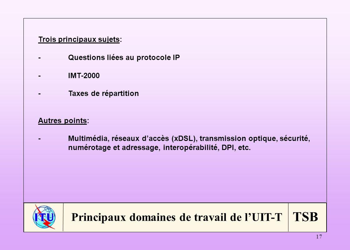 TSB 17 Principaux domaines de travail de lUIT-T Trois principaux sujets: -Questions liées au protocole IP -IMT-2000 -Taxes de répartition Autres points: -Multimédia, réseaux daccès (xDSL), transmission optique, sécurité, numérotage et adressage, interopérabilité, DPI, etc.