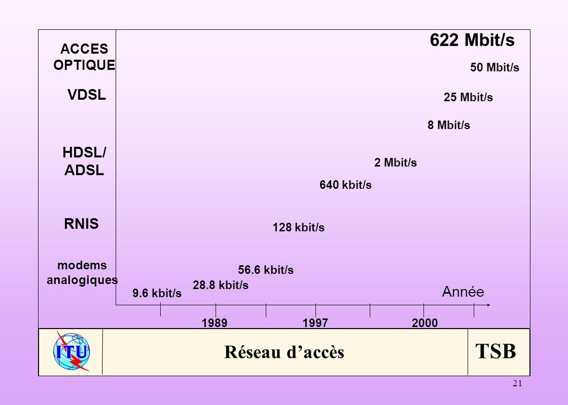 TSB 21 Année 9.6 kbit/s 28.8 kbit/s 56.6 kbit/s 128 kbit/s 2 Mbit/s 640 kbit/s 8 Mbit/s 25 Mbit/s 50 Mbit/s 198919972000 modems analogiques RNIS HDSL/ ADSL VDSL ACCES OPTIQUE 622 Mbit/s Réseau daccès